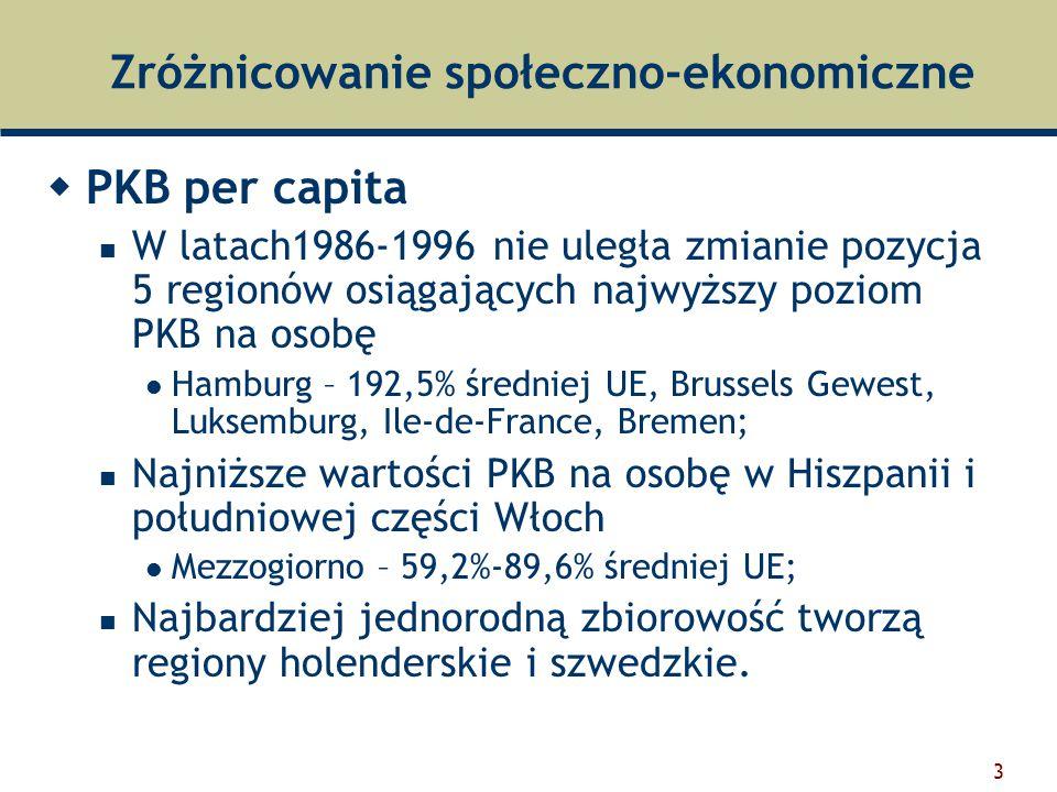 3 Zróżnicowanie społeczno-ekonomiczne  PKB per capita W latach1986-1996 nie uległa zmianie pozycja 5 regionów osiągających najwyższy poziom PKB na osobę Hamburg – 192,5% średniej UE, Brussels Gewest, Luksemburg, Ile-de-France, Bremen; Najniższe wartości PKB na osobę w Hiszpanii i południowej części Włoch Mezzogiorno – 59,2%-89,6% średniej UE; Najbardziej jednorodną zbiorowość tworzą regiony holenderskie i szwedzkie.