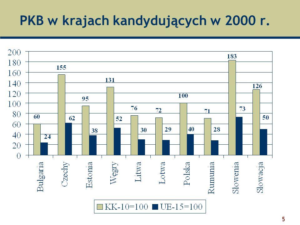 16 Zróżnicowanie nowych krajów  Przeciętny udział rolnictwa w PKB w krajach Europy środkowo-wschodniej (10 krajów) wynosi 6% waha się od 14,5% w Bułgarii i 12,6% w Rumunii do 3,2% w Słowenii i 3,3% w Polsce;  W wyniku transformacji systemowej oraz prowadzonych polityk rolnych, produkcja rolnicza spadła do 30-40% poziomu z końca lat 80-tych w krajach nadbałtyckich, do 70% na Węgrzech i 90% w Polsce (Wilkin 2003).