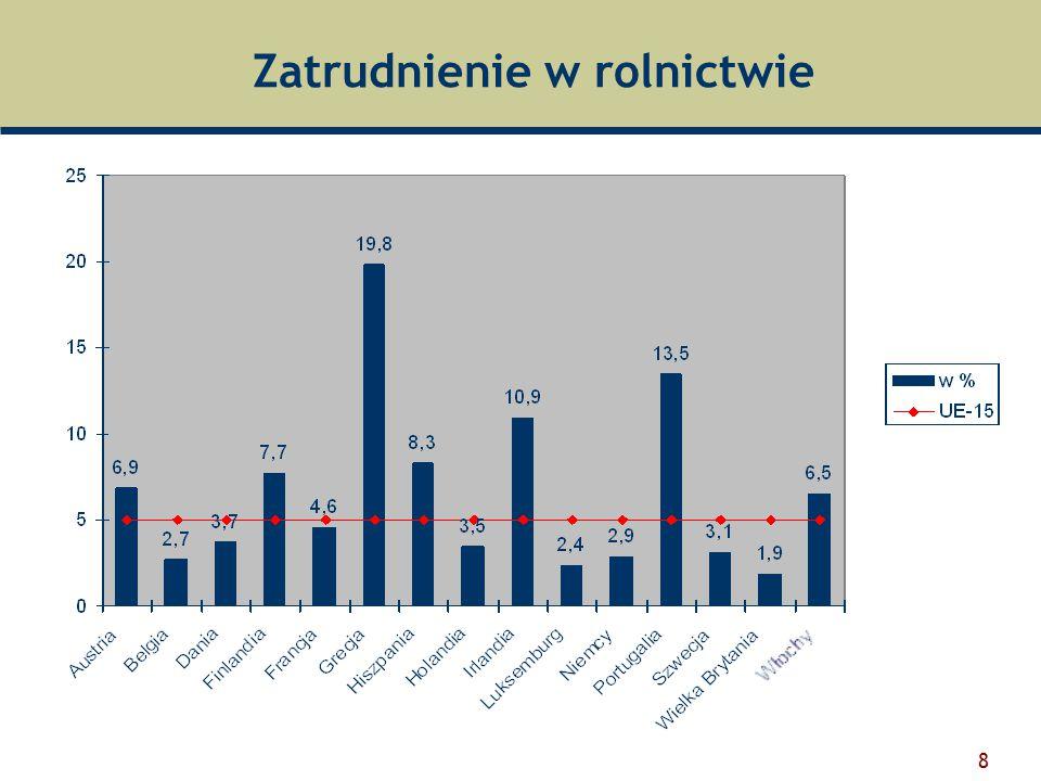 9 Zróżnicowanie w sektorze rolnym  Udział zatrudnionych w rolnictwie Najwyższy odsetek zatrudnionych (20-43%) charakteryzuje rolnictwo większości regionów greckich; Najniższy wskaźnik mają regiony brytyjskie, niemieckie i belgijskie (poniżej 3%); Duże zróżnicowanie dla regionów Grecji (od 1% do 43,4%) i Hiszpanii (od 0,3% do 22,2%).