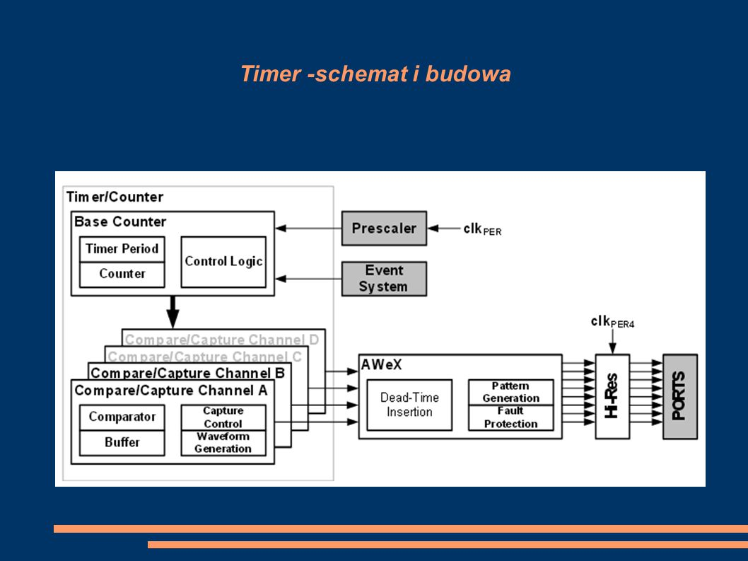 Timer -schemat i budowa