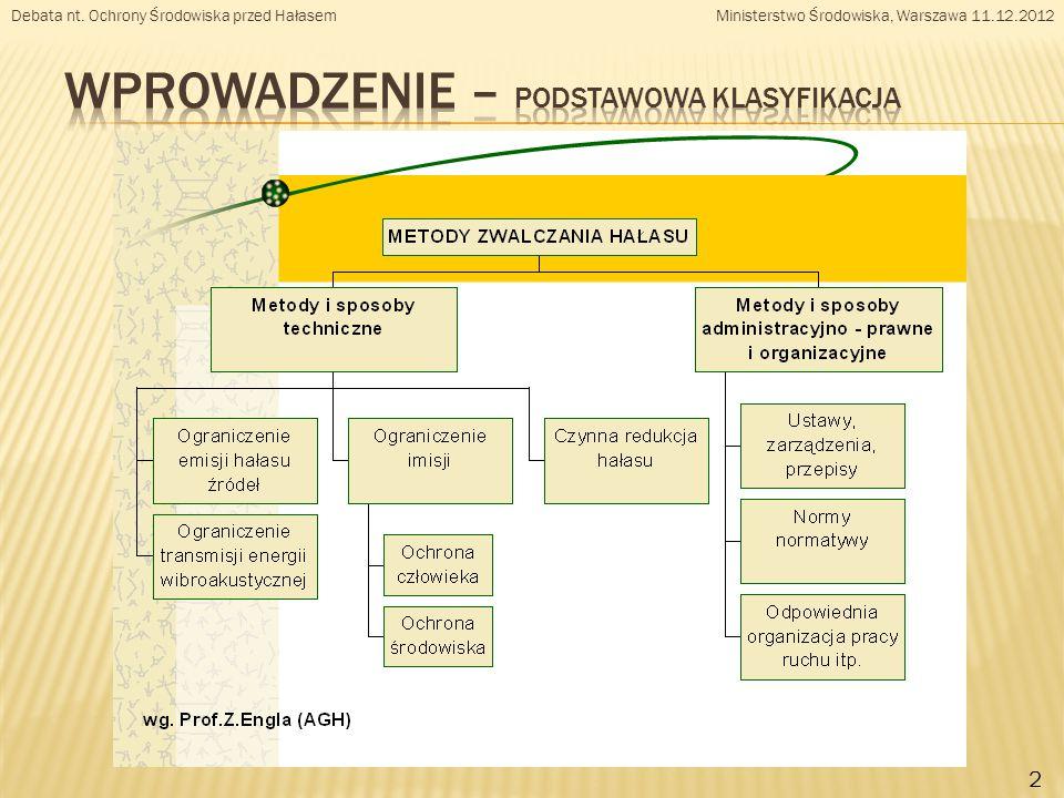 Debata nt. Ochrony Środowiska przed Hałasem Ministerstwo Środowiska, Warszawa 11.12.2012 2