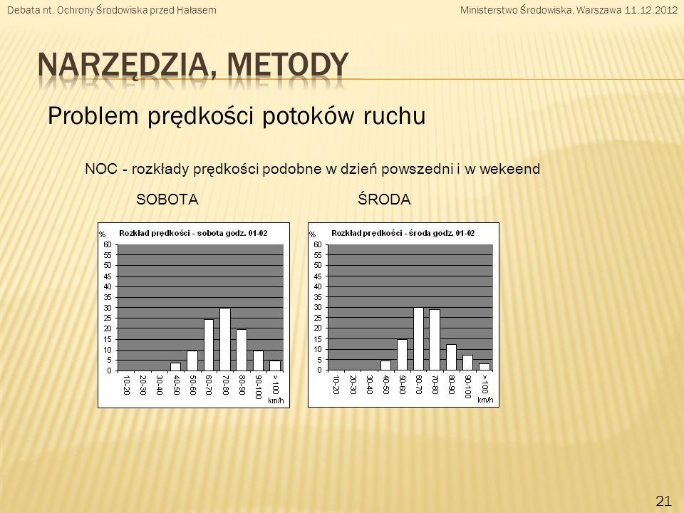 NOC - rozkłady prędkości podobne w dzień powszedni i w wekeend SOBOTA ŚRODA Problem prędkości potoków ruchu 21 Debata nt.