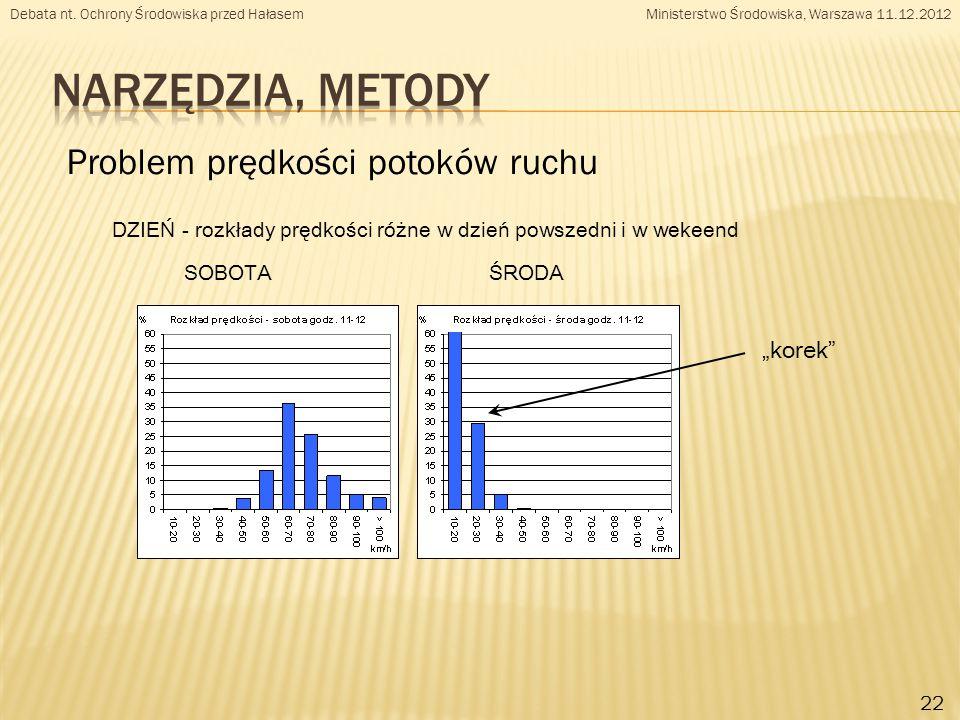 """Problem prędkości potoków ruchu 22 DZIEŃ - rozkłady prędkości różne w dzień powszedni i w wekeend SOBOTA ŚRODA """"korek Debata nt."""