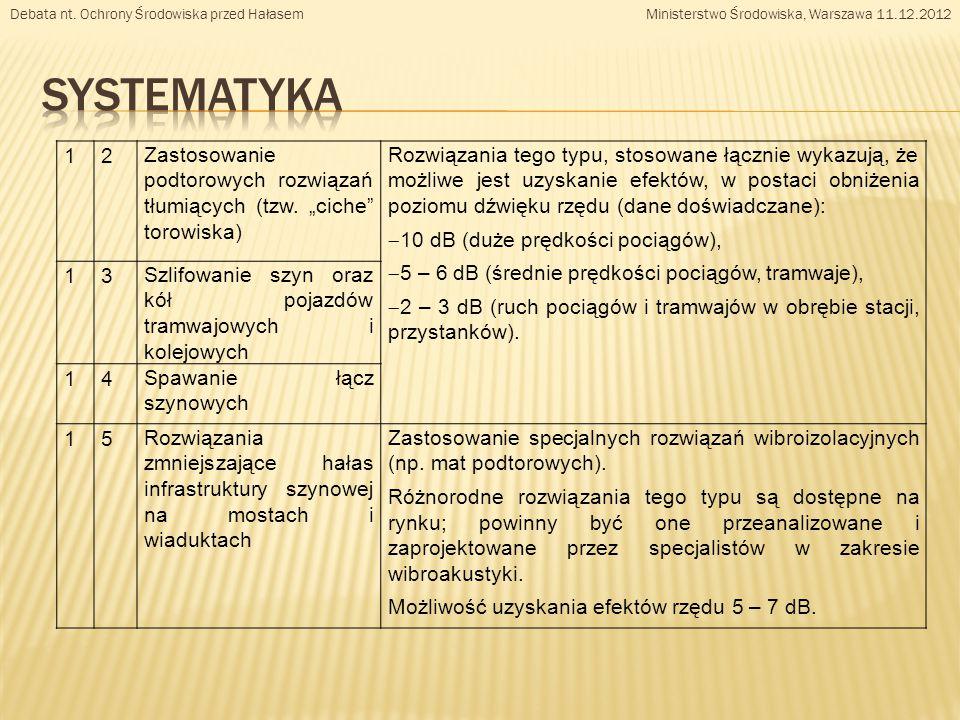 12 Zastosowanie podtorowych rozwiązań tłumiących (tzw.