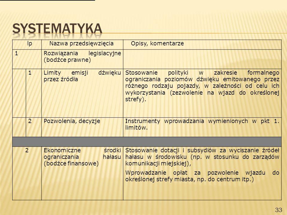 33 lpNazwa przedsięwzięciaOpisy, komentarze 1Rozwiązania legislacyjne (bodźce prawne) 1Limity emisji dźwięku przez źródła Stosowanie polityki w zakresie formalnego ograniczania poziomów dźwięku emitowanego przez różnego rodzaju pojazdy, w zależności od celu ich wykorzystania (zezwolenie na wjazd do określonej strefy).