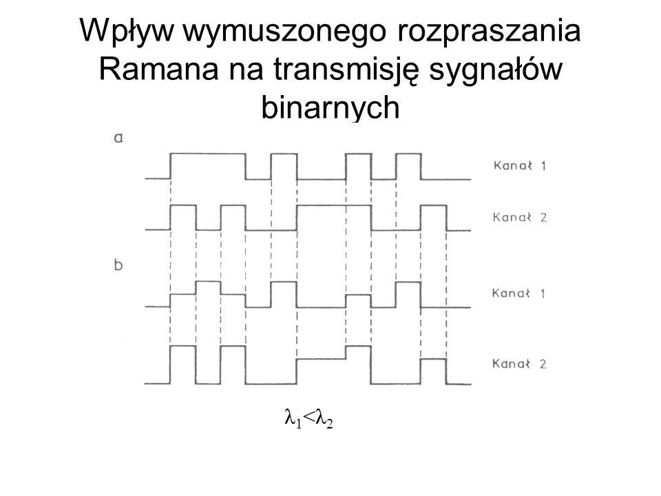 Wpływ wymuszonego rozpraszania Ramana na transmisję sygnałów binarnych λ1<λ2λ1<λ2