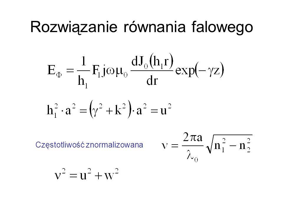Rozwiązanie równania falowego Częstotliwość znormalizowana