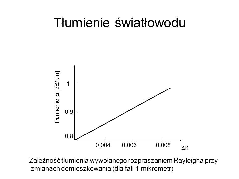 Tłumienie światłowodu 0,0060,0040,008 ∆n∆n Tłumienie α [dB/km] 0,9 1 0,8 Zależność tłumienia wywołanego rozpraszaniem Rayleigha przy zmianach domieszk