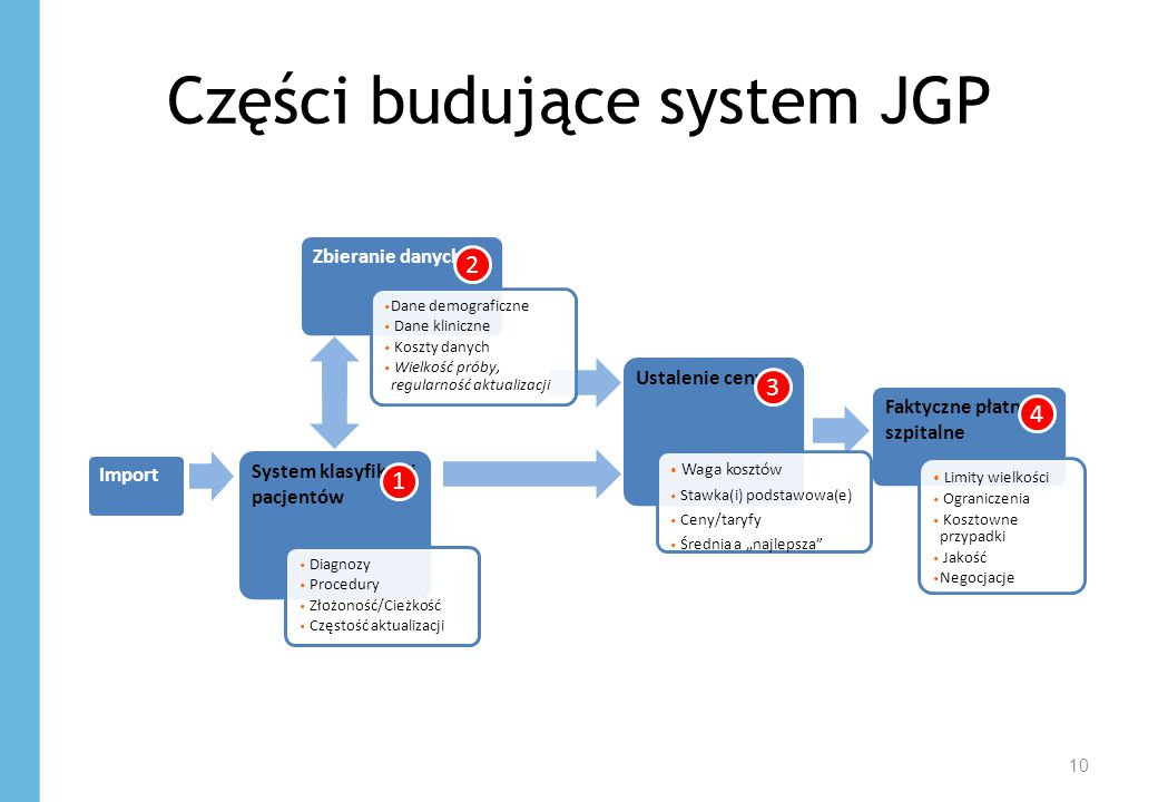 """Części budujące system JGP 10 System klasyfikacji pacjentów Zbieranie danych Ustalenie ceny Faktyczne płatności szpitalne Diagnozy Procedury Złożoność/Cieżkość Częstość aktualizacji Dane demograficzne Dane kliniczne Koszty danych Wielkość próby, regularność aktualizacji Waga kosztów Stawka(i) podstawowa(e) Ceny/taryfy Średnia a """"najlepsza Limity wielkości Ograniczenia Kosztowne przypadki Jakość Negocjacje Import 1 2 3 4"""