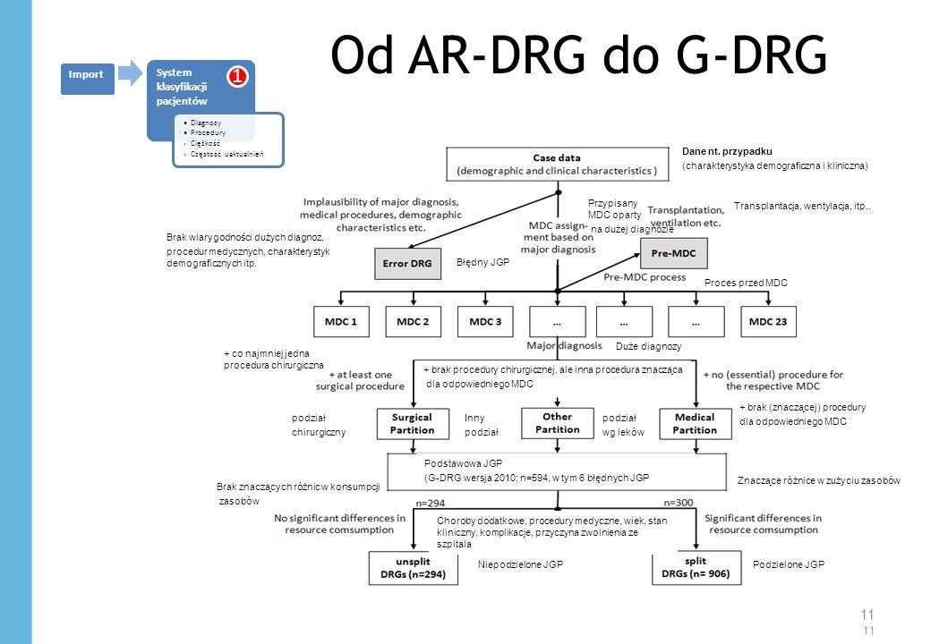 Od AR-DRG do G-DRG 11 System klasyfikacji pacjentów Diagnozy Procedury Ciężkość Częstość uaktualnień Import 1 Dane nt.