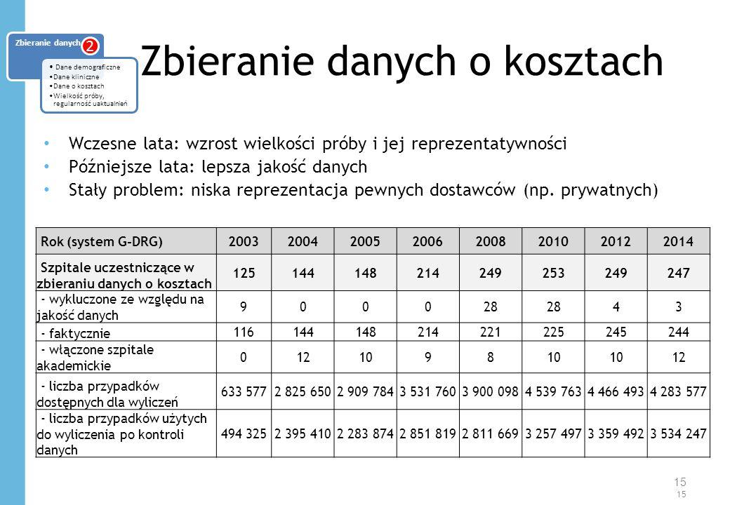 Zbieranie danych o kosztach Wczesne lata: wzrost wielkości próby i jej reprezentatywności Późniejsze lata: lepsza jakość danych Stały problem: niska reprezentacja pewnych dostawców (np.