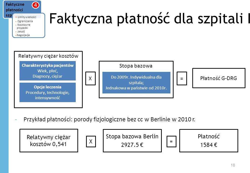Faktyczna płatność dla szpitali I -Przykład płatności: porody fizjologiczne bez cc w Berlinie w 2010 r.
