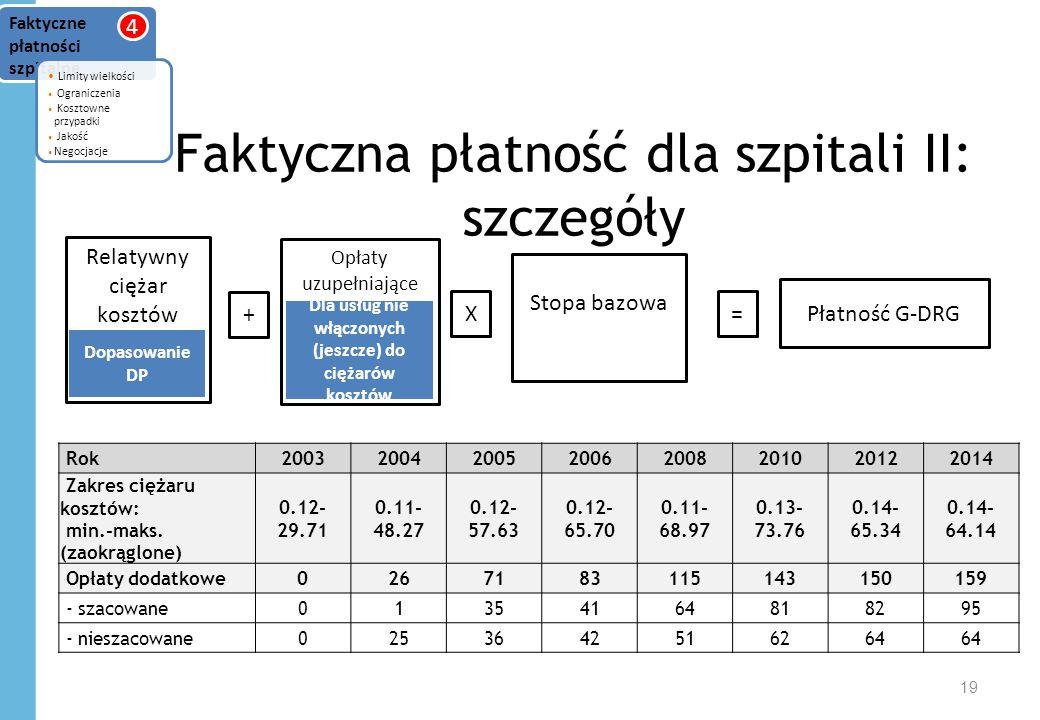 Faktyczna płatność dla szpitali II: szczegóły 19 Faktyczne płatności szpitalne Limity wielkości Ograniczenia Kosztowne przypadki Jakość Negocjacje 4 Rok20032004200520062008201020122014 Zakres ciężaru kosztów: min.-maks.