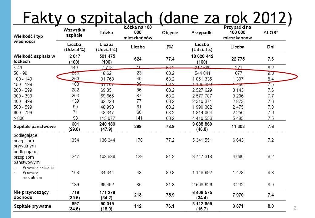 Łóżka szpitalne na 100.000 mieszkańców 3 40% 24% Niemcy Republika Czeska Austria Polska Słowenia Słowacja UE