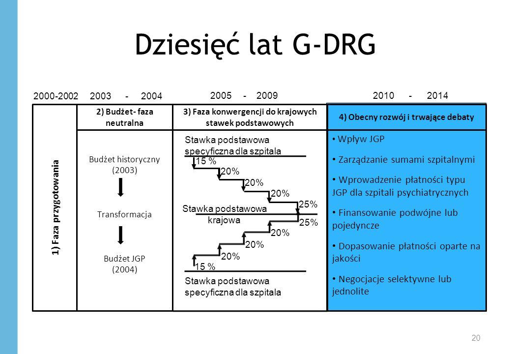Dziesięć lat G-DRG 20 1) Faza przygotowania Budżet historyczny (2003) Transformacja Budżet JGP (2004) 2) Budżet- faza neutralna 3) Faza konwergencji do krajowych stawek podstawowych Wpływ JGP Zarządzanie sumami szpitalnymi Wprowadzenie płatności typu JGP dla szpitali psychiatrycznych Finansowanie podwójne lub pojedyncze Dopasowanie płatności oparte na jakości Negocjacje selektywne lub jednolite 4) Obecny rozwój i trwające debaty 15 % 20% 25% Stawka podstawowa krajowa Stawka podstawowa specyficzna dla szpitala 2000-2002 2003 - 2004 2005 - 2009 2010 - 2014 Stawka podstawowa specyficzna dla szpitala