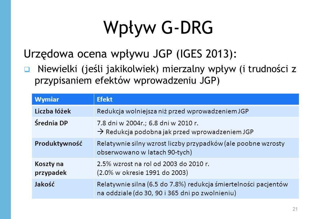Wpływ G-DRG 21 Urzędowa ocena wpływu JGP (IGES 2013):  Niewielki (jeśli jakikolwiek) mierzalny wpływ (i trudności z przypisaniem efektów wprowadzeniu JGP) WymiarEfekt Liczba łóżekRedukcja wolniejsza niż przed wprowadzeniem JGP Średnia DP7.8 dni w 2004r.; 6.8 dni w 2010 r.