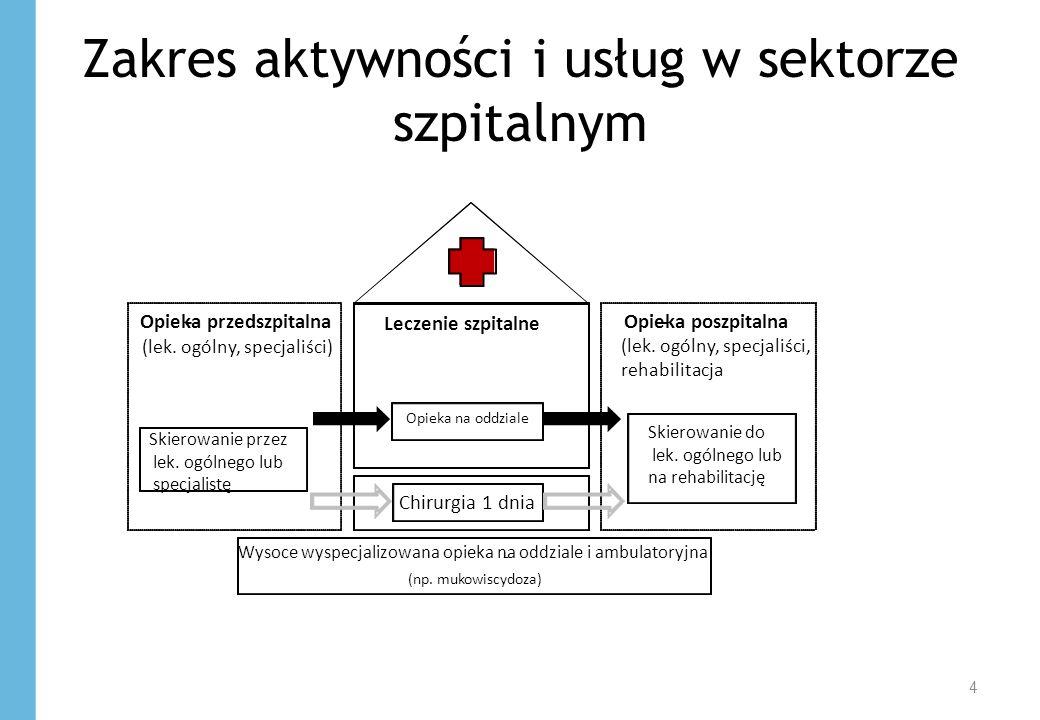 Zakres aktywności i usług w sektorze szpitalnym 4 -Opieka przedszpitalna (lek.