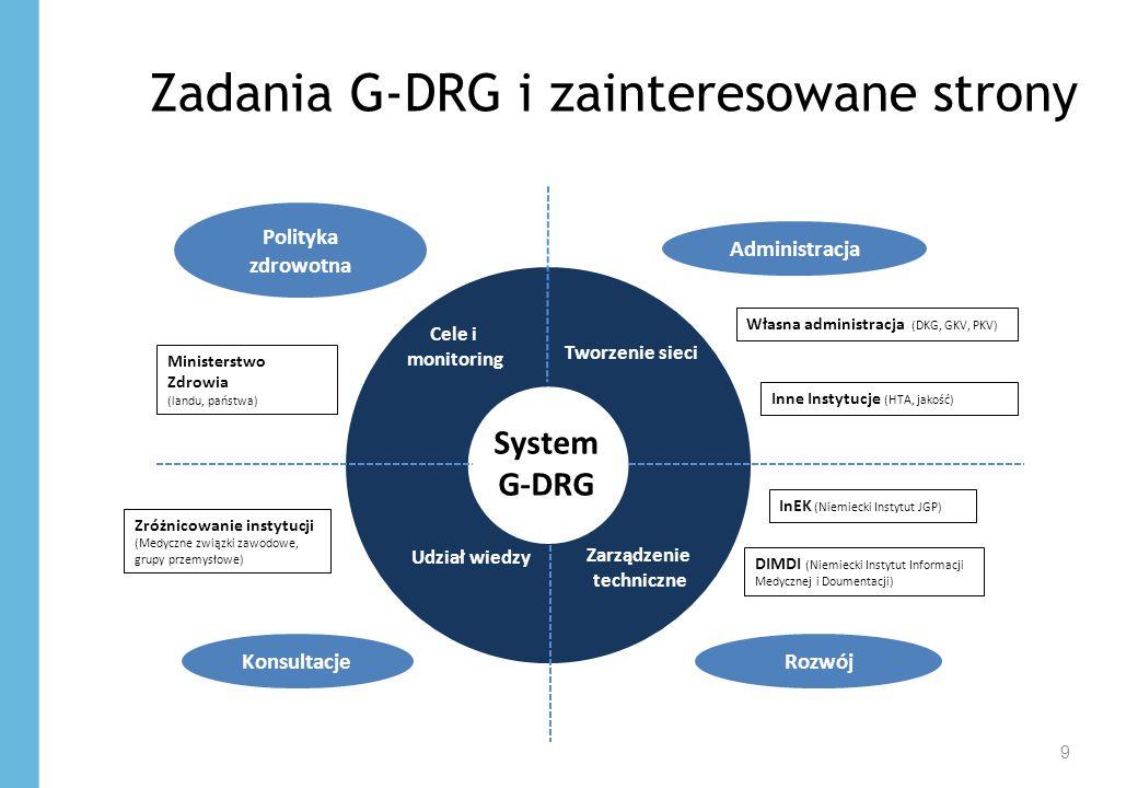 Zadania G-DRG i zainteresowane strony 9 Ministerstwo Zdrowia (landu, państwa) Własna administracja (DKG, GKV, PKV) Administracja Konsultacje Polityka zdrowotna Rozwój DIMDI (Niemiecki Instytut Informacji Medycznej i Doumentacji) InEK (Niemiecki Instytut JGP) Cele i monitoring Tworzenie sieci Zarządzenie techniczne Udział wiedzy Inne Instytucje (HTA, jakość) Zróżnicowanie instytucji (Medyczne związki zawodowe, grupy przemysłowe) System G-DRG
