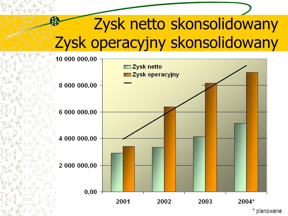 Zysk netto skonsolidowany Zysk operacyjny skonsolidowany * planowane