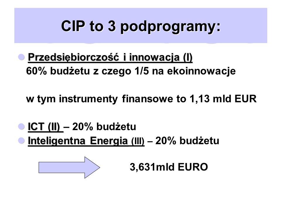 CIP to 3 podprogramy: Przedsiębiorczość i innowacja (I) Przedsiębiorczość i innowacja (I) 60% budżetu z czego 1/5 na ekoinnowacje w tym instrumenty finansowe to 1,13 mld EUR ICT (II) ICT (II) – 20% budżetu Inteligentna Energia Inteligentna Energia (III) – 20% budżetu 3,631mld EURO
