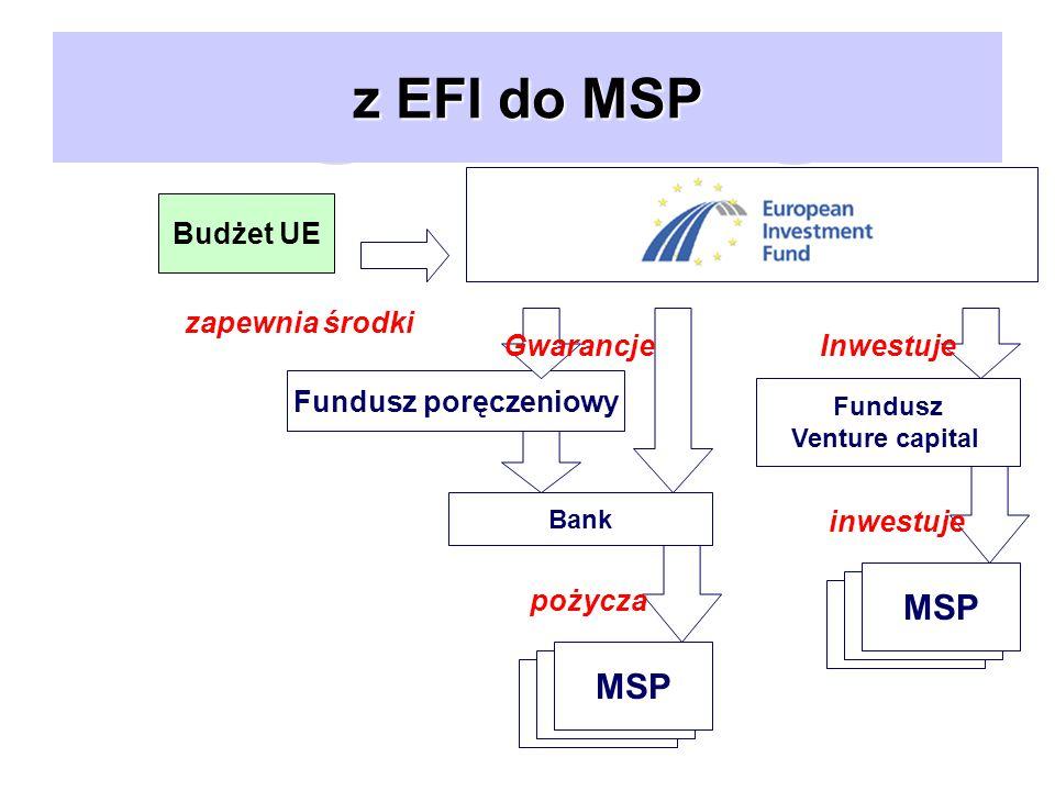 z EFI do MSP Bank Fundusz Venture capital MSP Inwestuje inwestuje pożycza zapewnia środki Fundusz poręczeniowy Gwarancje Budżet UE
