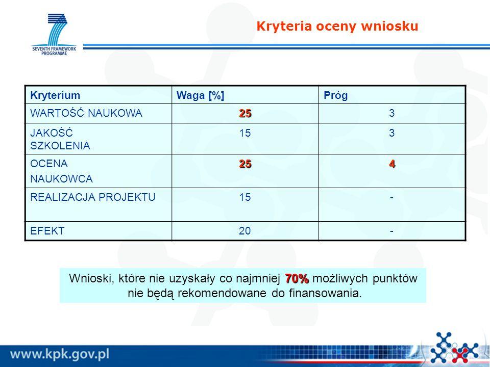 Kryteria oceny wniosku KryteriumWaga [%]Próg WARTOŚĆ NAUKOWA253 JAKOŚĆ SZKOLENIA 153 OCENA NAUKOWCA254 REALIZACJA PROJEKTU15- EFEKT20- 70% Wnioski, które nie uzyskały co najmniej 70% możliwych punktów nie będą rekomendowane do finansowania.