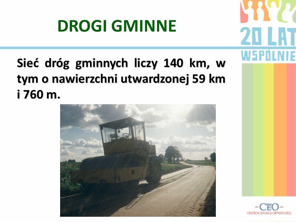 DROGI GMINNE Sieć dróg gminnych liczy 140 km, w tym o nawierzchni utwardzonej 59 km i 760 m.