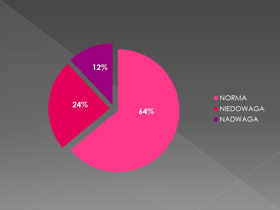 64% 24%