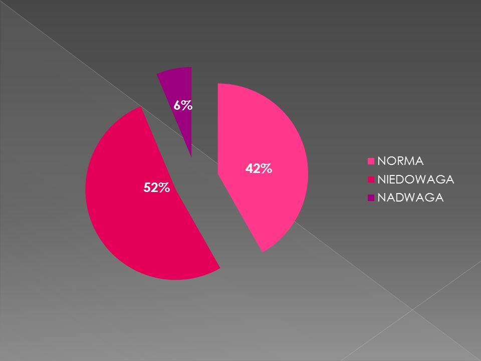 52% 42% 6%