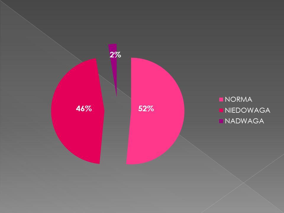 52%46%