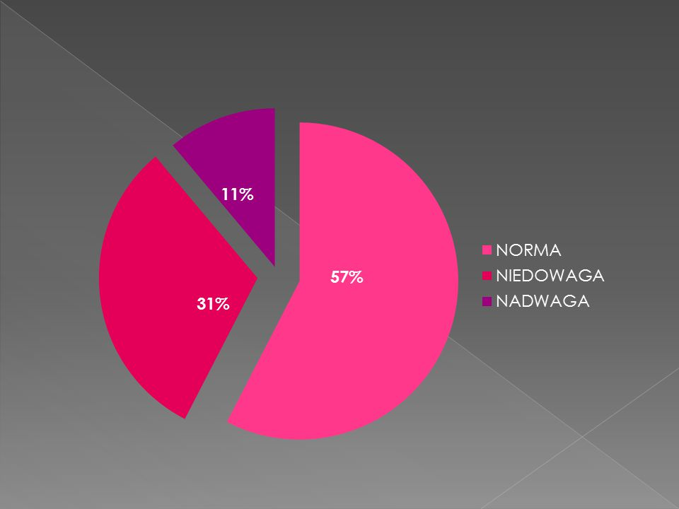 57% 31% 11%