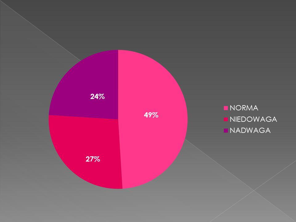 27% 24%