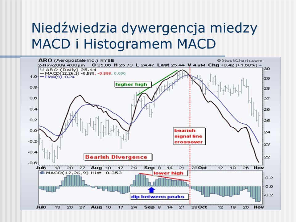 Niedźwiedzia dywergencja miedzy MACD i Histogramem MACD