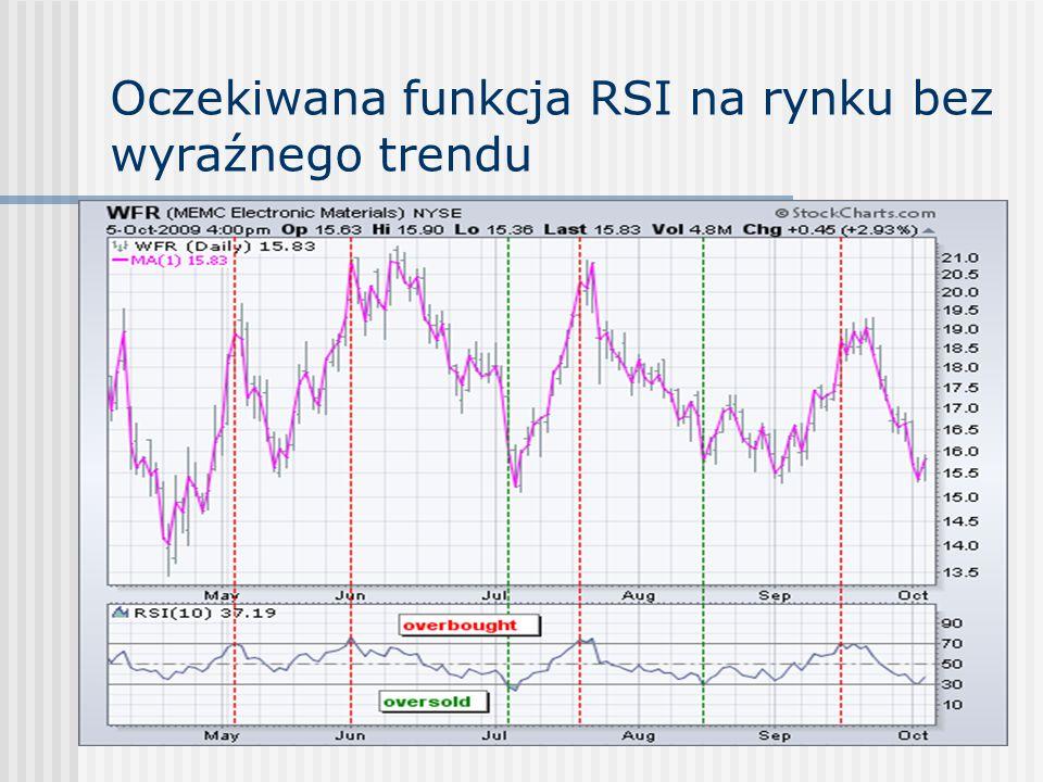 Oczekiwana funkcja RSI na rynku bez wyraźnego trendu