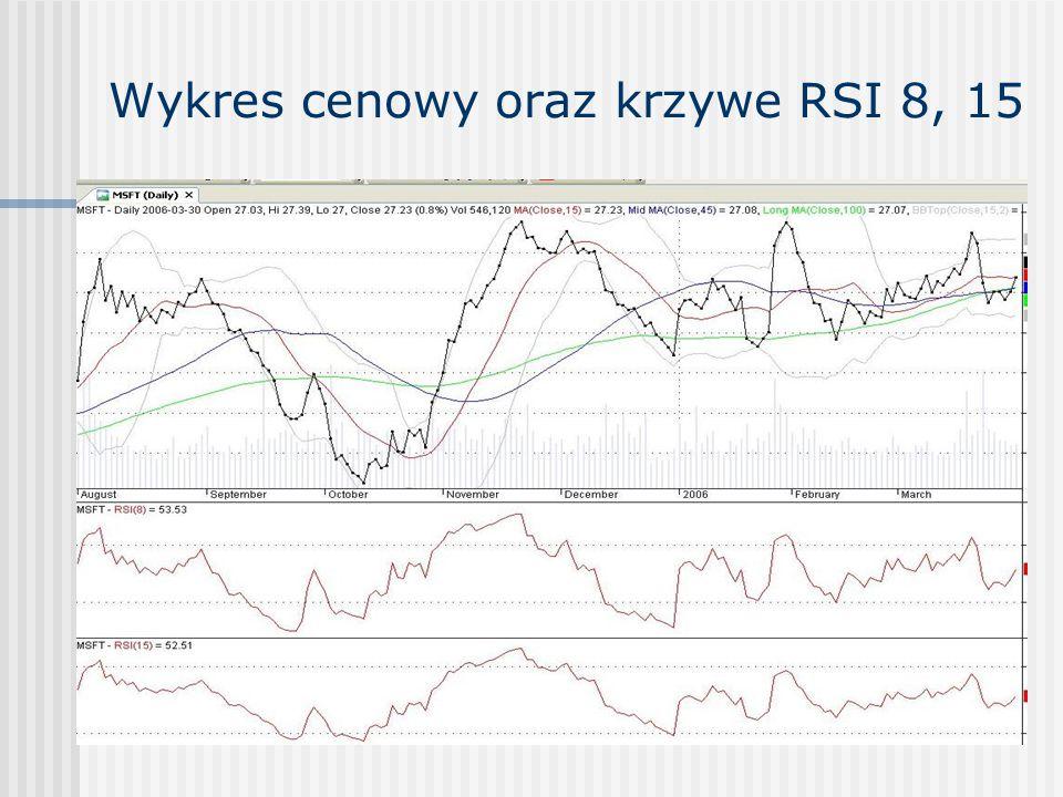 Wykres cenowy oraz krzywe RSI 8, 15