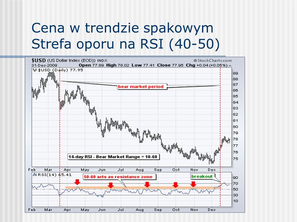 Cena w trendzie spakowym Strefa oporu na RSI (40-50)