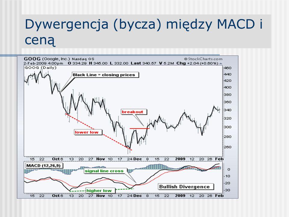 Dywergencja (bycza) między MACD i ceną
