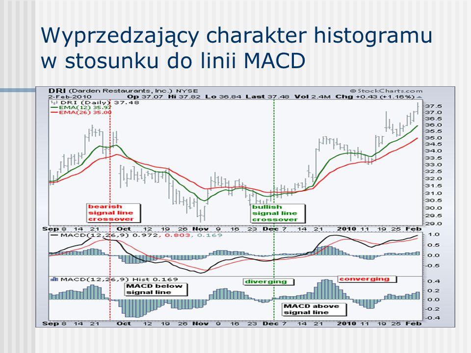 Wyprzedzający charakter histogramu w stosunku do linii MACD