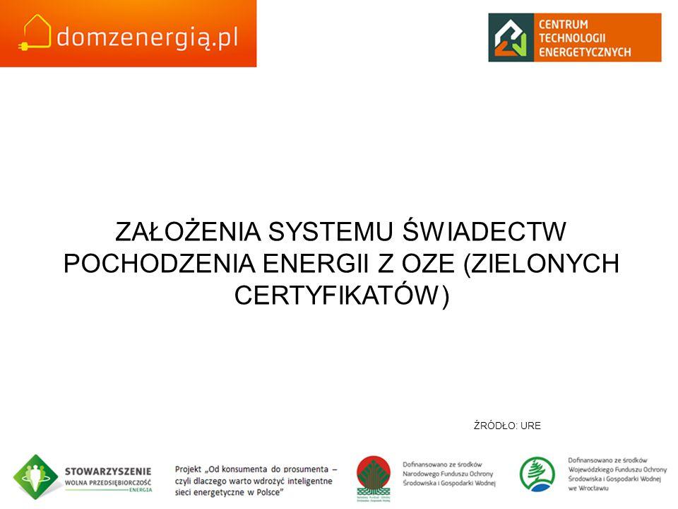 ZAŁOŻENIA SYSTEMU ŚWIADECTW POCHODZENIA ENERGII Z OZE (ZIELONYCH CERTYFIKATÓW) ŹRÓDŁO: URE