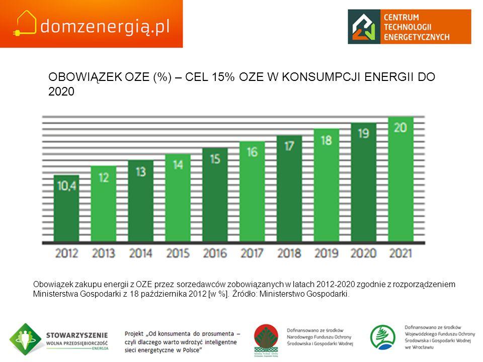 OBOWIĄZEK OZE (%) – CEL 15% OZE W KONSUMPCJI ENERGII DO 2020 Obowiązek zakupu energii z OZE przez sorzedawców zobowiązanych w latach 2012-2020 zgodnie z rozporządzeniem Ministerstwa Gospodarki z 18 października 2012 [w %].