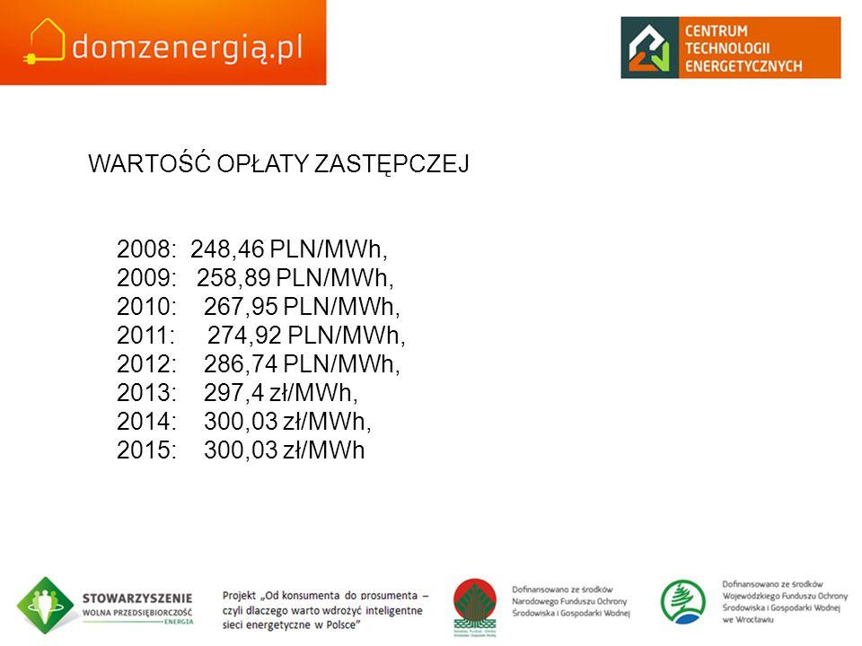 WARTOŚĆ OPŁATY ZASTĘPCZEJ 2008: 248,46 PLN/MWh, 2009: 258,89 PLN/MWh, 2010: 267,95 PLN/MWh, 2011: 274,92 PLN/MWh, 2012: 286,74 PLN/MWh, 2013: 297,4 zł/MWh, 2014: 300,03 zł/MWh, 2015: 300,03 zł/MWh