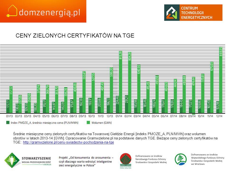 CENY ZIELONYCH CERTYFIKATÓW NA TGE Średnie miesięczne ceny zielonych certyfikatów na Towarowej Giełdzie Energii [indeks PMOZE_A, PLN/MWh] oraz wolumen obrotów w latach 2013-14 [GWh].