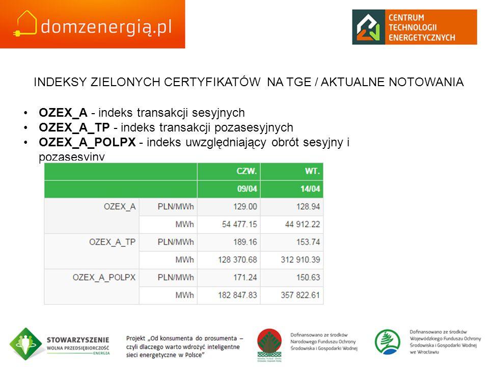 OZEX_A - indeks transakcji sesyjnych OZEX_A_TP - indeks transakcji pozasesyjnych OZEX_A_POLPX - indeks uwzględniający obrót sesyjny i pozasesyjny INDEKSY ZIELONYCH CERTYFIKATÓW NA TGE / AKTUALNE NOTOWANIA