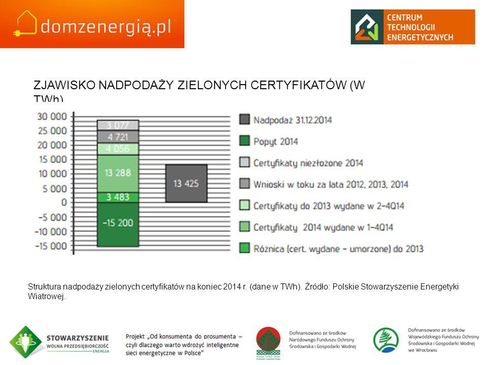 ZJAWISKO NADPODAŻY ZIELONYCH CERTYFIKATÓW (W TWh) Struktura nadpodaży zielonych certyfikatów na koniec 2014 r. (dane w TWh). Źródło: Polskie Stowarzys