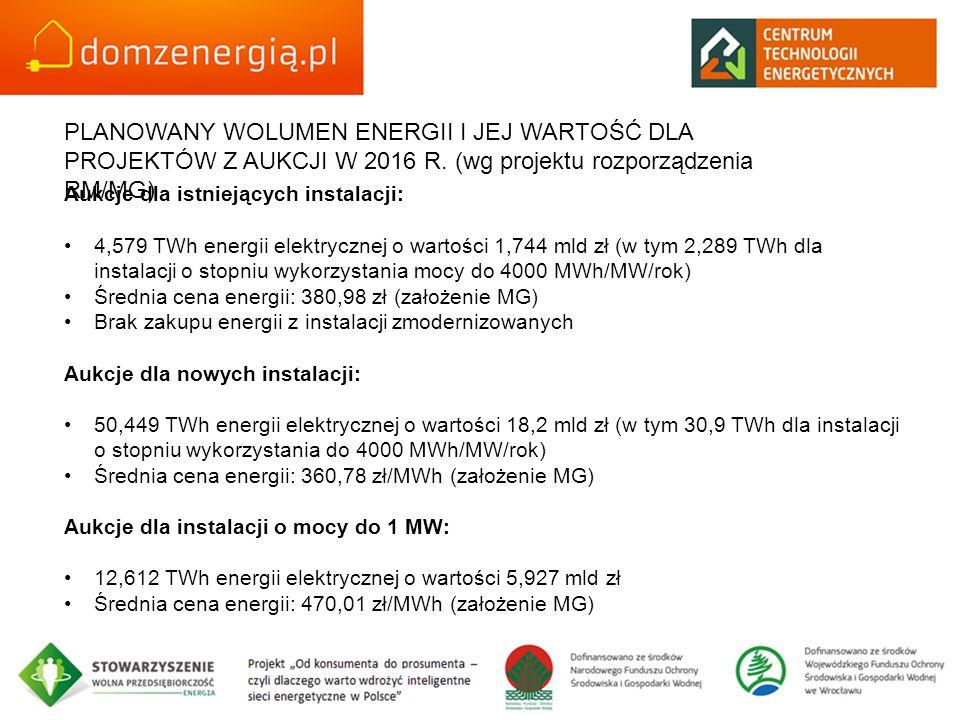 PLANOWANY WOLUMEN ENERGII I JEJ WARTOŚĆ DLA PROJEKTÓW Z AUKCJI W 2016 R.