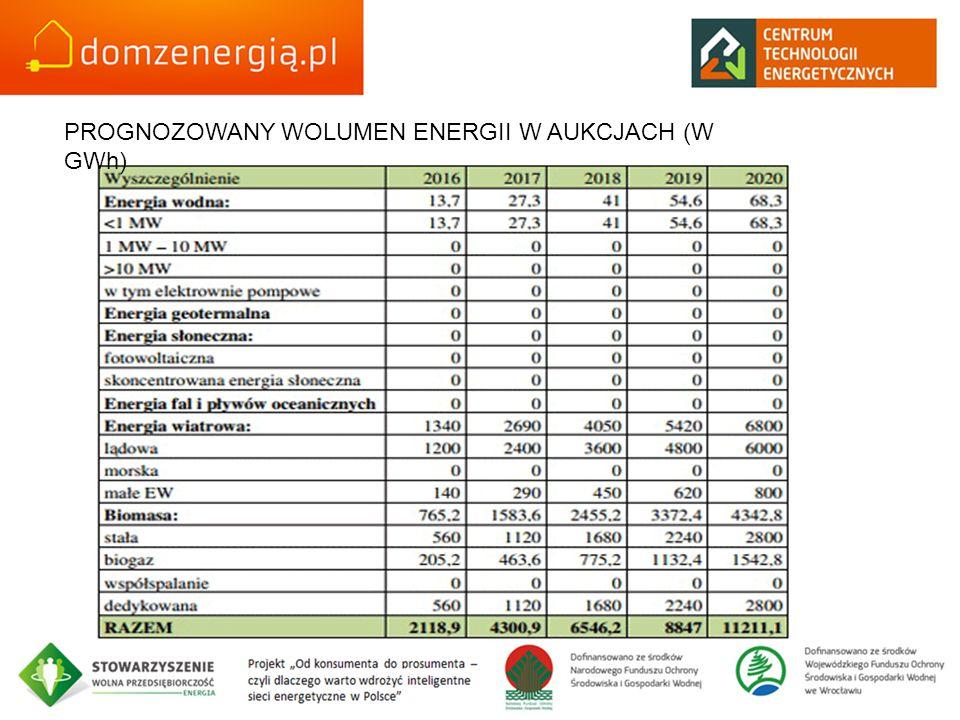 PROGNOZOWANY WOLUMEN ENERGII W AUKCJACH (W GWh)