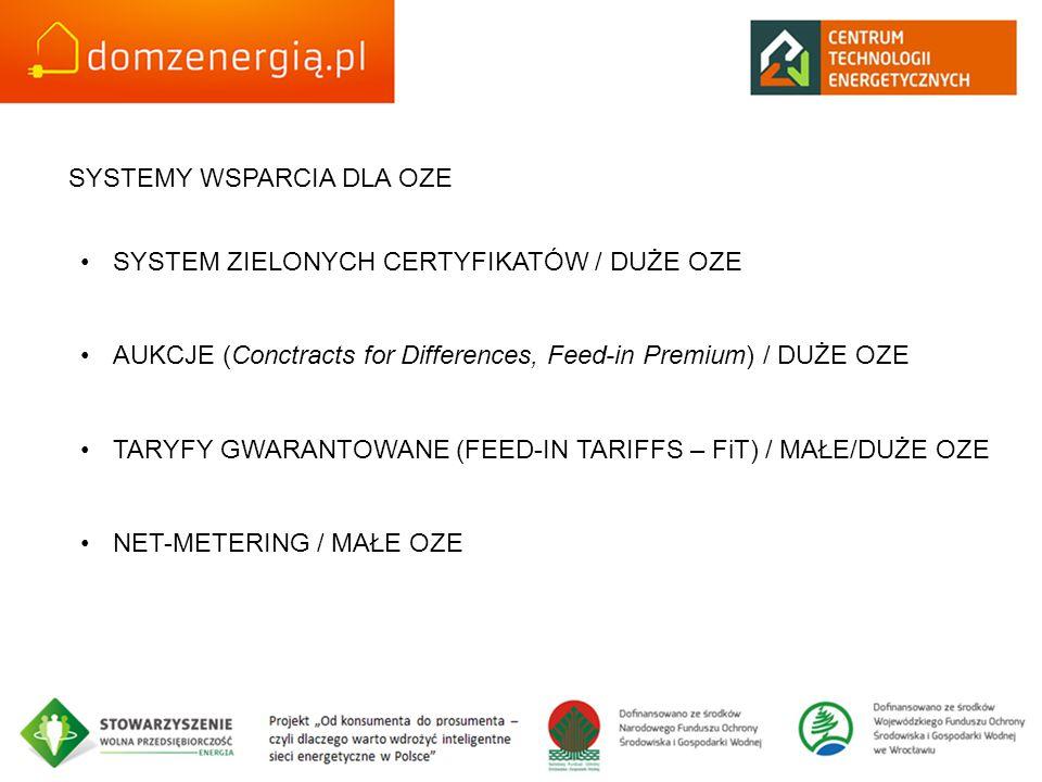 SYSTEMY WSPARCIA DLA OZE SYSTEM ZIELONYCH CERTYFIKATÓW / DUŻE OZE AUKCJE (Conctracts for Differences, Feed-in Premium) / DUŻE OZE TARYFY GWARANTOWANE (FEED-IN TARIFFS – FiT) / MAŁE/DUŻE OZE NET-METERING / MAŁE OZE