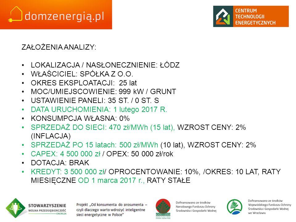 ZAŁOŻENIA ANALIZY: LOKALIZACJA / NASŁONECZNIENIE: ŁÓDZ WŁAŚCICIEL: SPÓŁKA Z O.O. OKRES EKSPLOATACJI: 25 lat MOC/UMIEJSCOWIENIE: 999 kW / GRUNT USTAWIE