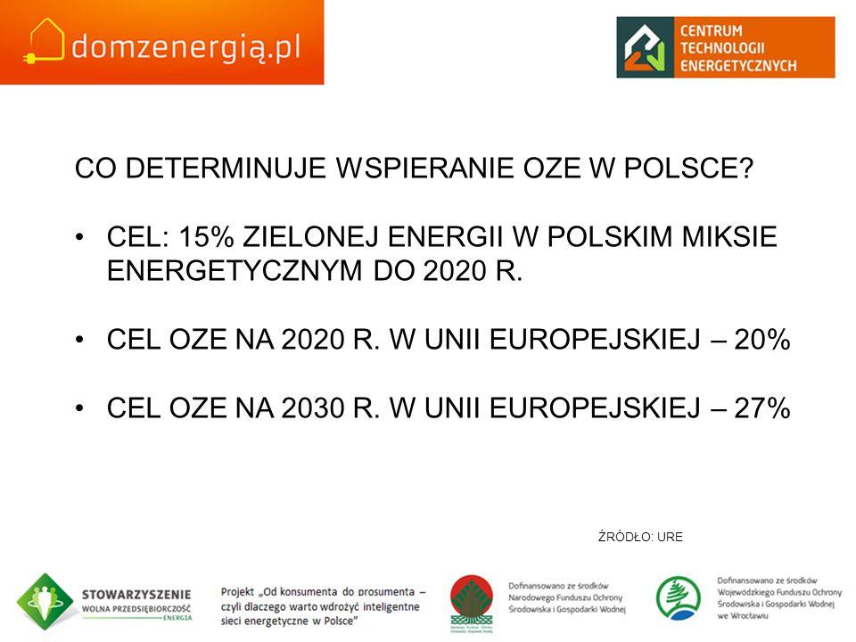 CO DETERMINUJE WSPIERANIE OZE W POLSCE? CEL: 15% ZIELONEJ ENERGII W POLSKIM MIKSIE ENERGETYCZNYM DO 2020 R. CEL OZE NA 2020 R. W UNII EUROPEJSKIEJ – 2