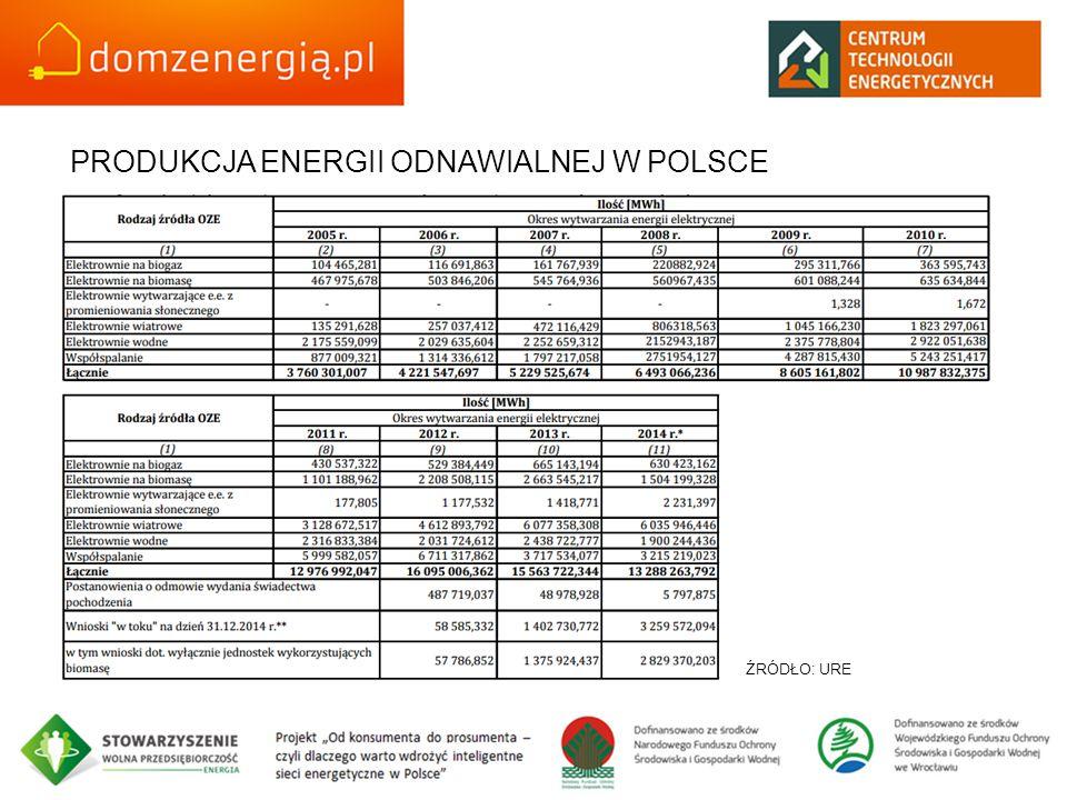 PRODUKCJA ENERGII ODNAWIALNEJ W POLSCE ŹRÓDŁO: URE